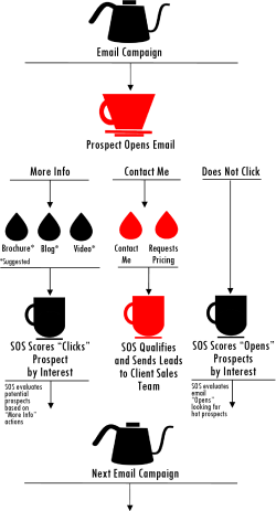 How SOS drip lead prequalification works